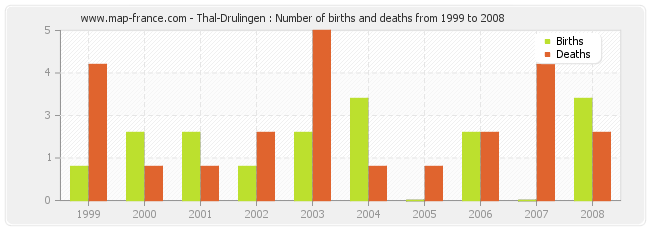 Thal-Drulingen : Number of births and deaths from 1999 to 2008