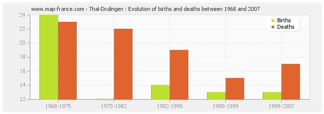 Thal-Drulingen : Evolution of births and deaths between 1968 and 2007