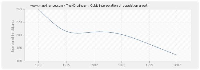 Thal-Drulingen : Cubic interpolation of population growth