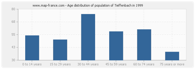 Age distribution of population of Tieffenbach in 1999