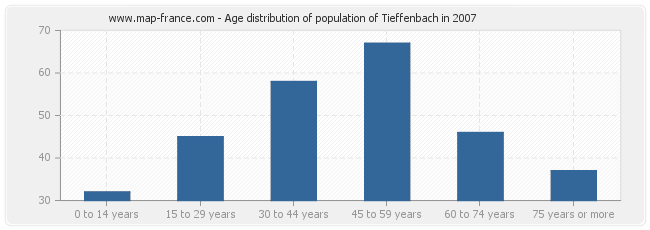 Age distribution of population of Tieffenbach in 2007