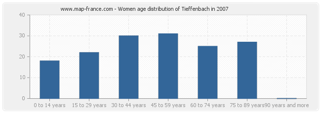 Women age distribution of Tieffenbach in 2007