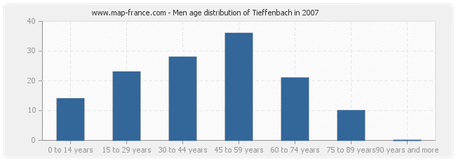 Men age distribution of Tieffenbach in 2007