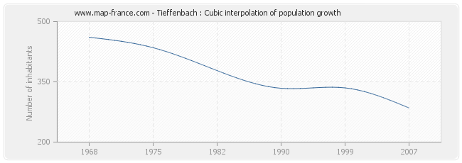 Tieffenbach : Cubic interpolation of population growth