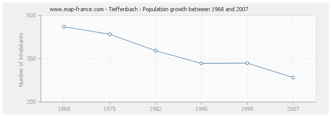 Population Tieffenbach