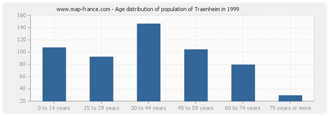 Age distribution of population of Traenheim in 1999