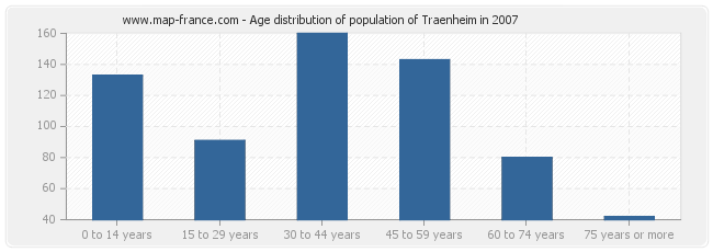 Age distribution of population of Traenheim in 2007