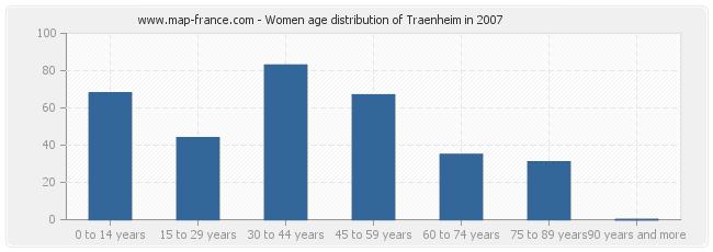 Women age distribution of Traenheim in 2007