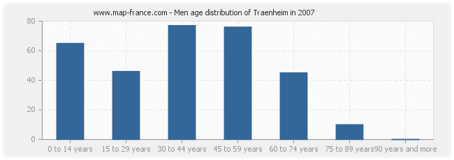 Men age distribution of Traenheim in 2007