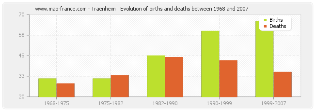 Traenheim : Evolution of births and deaths between 1968 and 2007