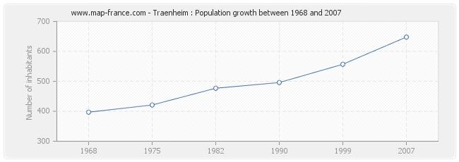 Population Traenheim