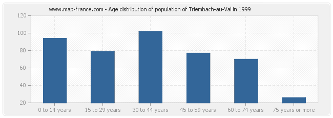 Age distribution of population of Triembach-au-Val in 1999