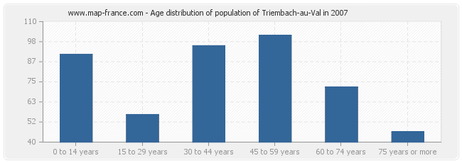 Age distribution of population of Triembach-au-Val in 2007