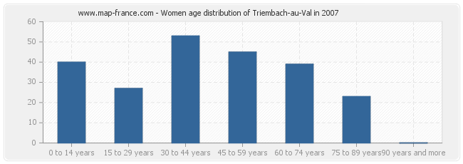 Women age distribution of Triembach-au-Val in 2007