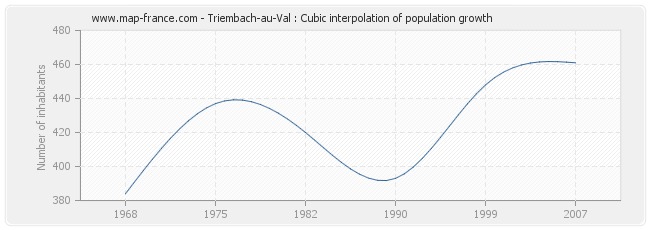 Triembach-au-Val : Cubic interpolation of population growth