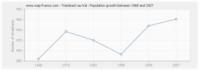 Population Triembach-au-Val