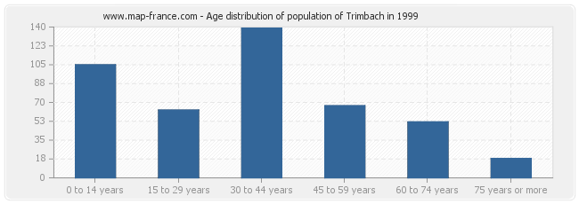 Age distribution of population of Trimbach in 1999
