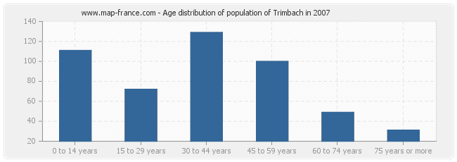 Age distribution of population of Trimbach in 2007