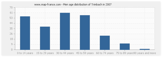 Men age distribution of Trimbach in 2007