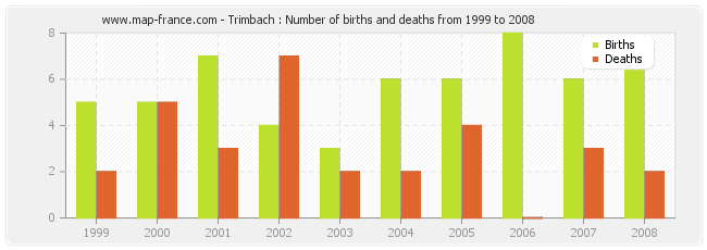 Trimbach : Number of births and deaths from 1999 to 2008