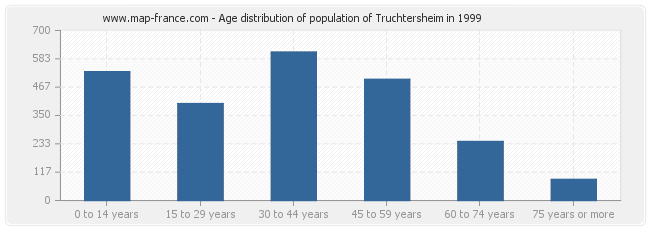 Age distribution of population of Truchtersheim in 1999