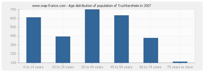 Age distribution of population of Truchtersheim in 2007