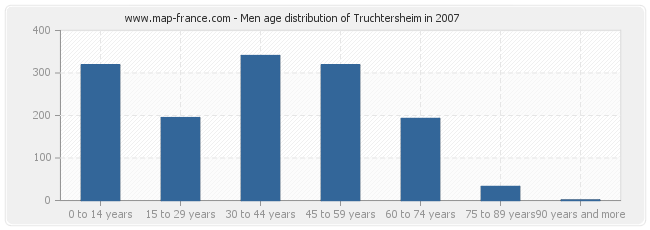 Men age distribution of Truchtersheim in 2007
