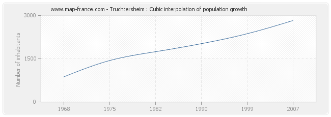 Truchtersheim : Cubic interpolation of population growth