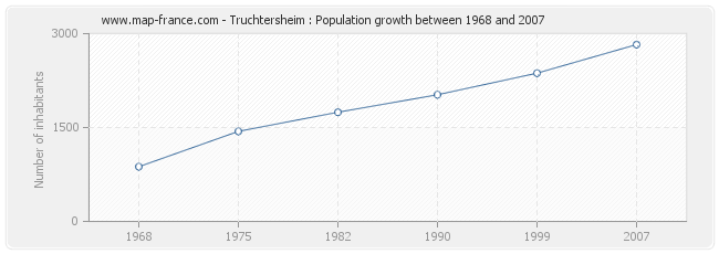 Population Truchtersheim