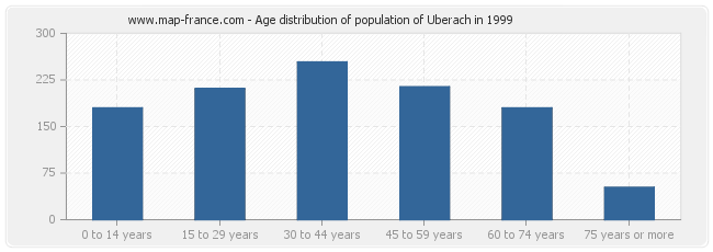 Age distribution of population of Uberach in 1999