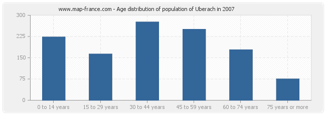 Age distribution of population of Uberach in 2007