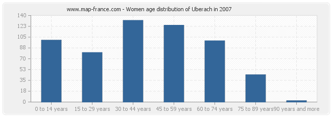 Women age distribution of Uberach in 2007