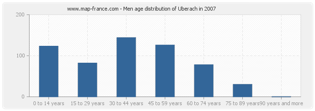 Men age distribution of Uberach in 2007