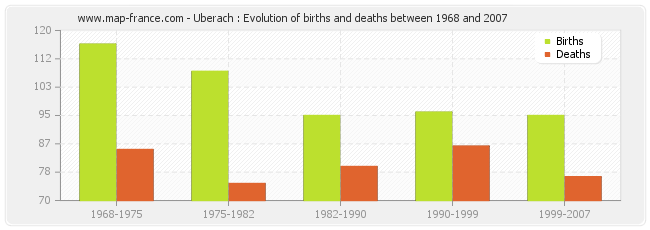 Uberach : Evolution of births and deaths between 1968 and 2007