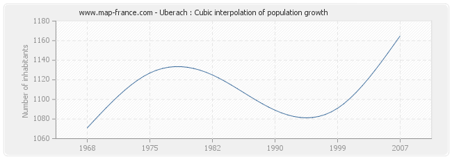 Uberach : Cubic interpolation of population growth