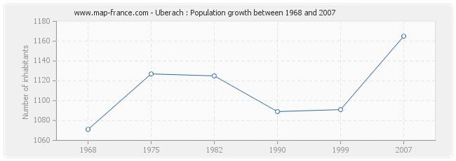 Population Uberach