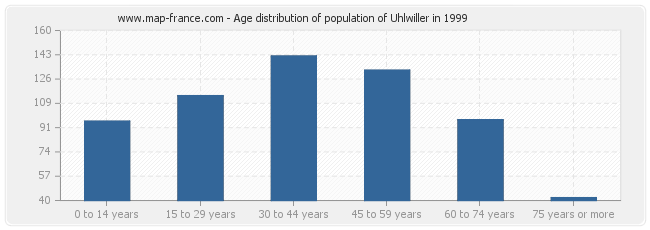 Age distribution of population of Uhlwiller in 1999