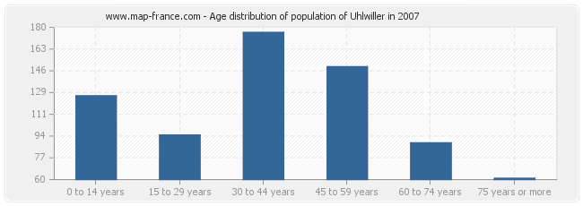 Age distribution of population of Uhlwiller in 2007