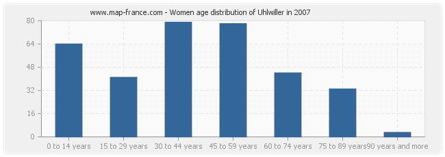 Women age distribution of Uhlwiller in 2007