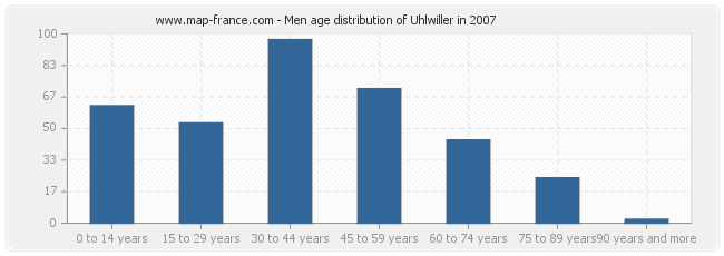 Men age distribution of Uhlwiller in 2007