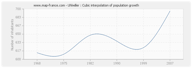 Uhlwiller : Cubic interpolation of population growth