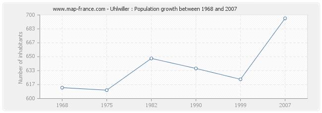 Population Uhlwiller