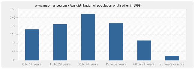 Age distribution of population of Uhrwiller in 1999