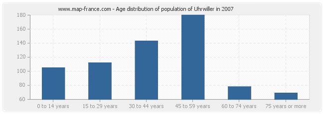 Age distribution of population of Uhrwiller in 2007