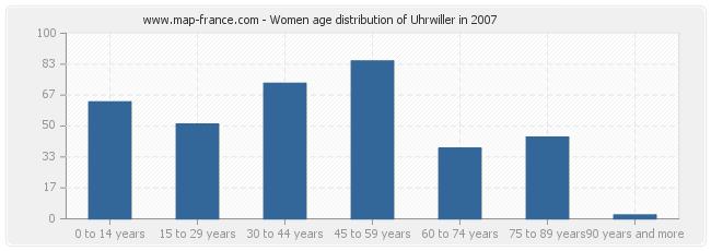 Women age distribution of Uhrwiller in 2007