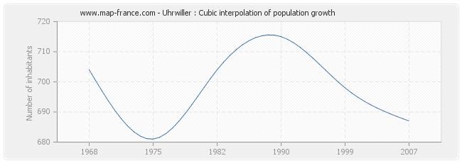 Uhrwiller : Cubic interpolation of population growth