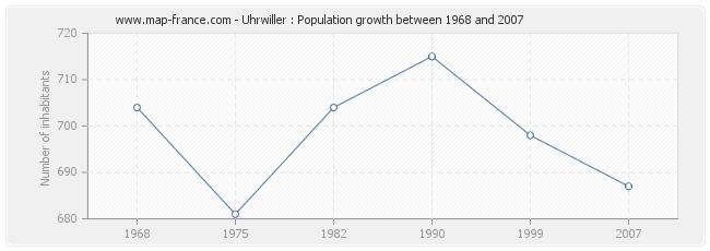 Population Uhrwiller