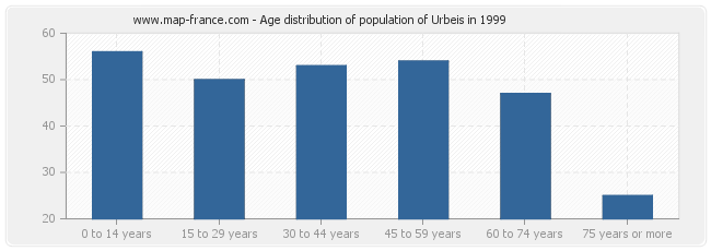 Age distribution of population of Urbeis in 1999