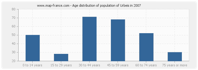 Age distribution of population of Urbeis in 2007