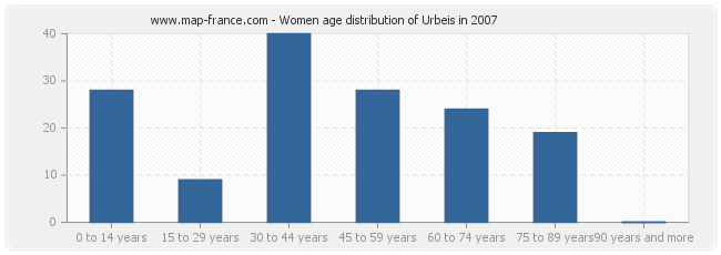 Women age distribution of Urbeis in 2007